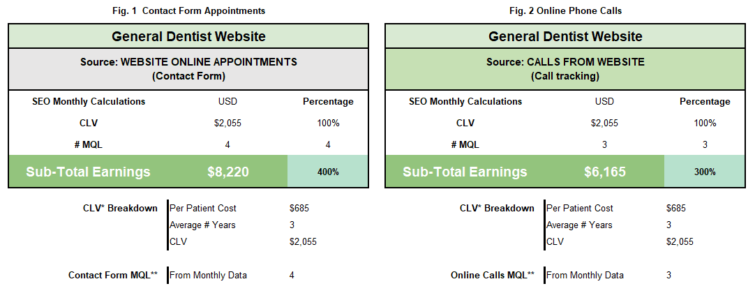 Dental Marketing - Monthly MQL, CLV & ROI calculations for a Pediatric Dental Practice